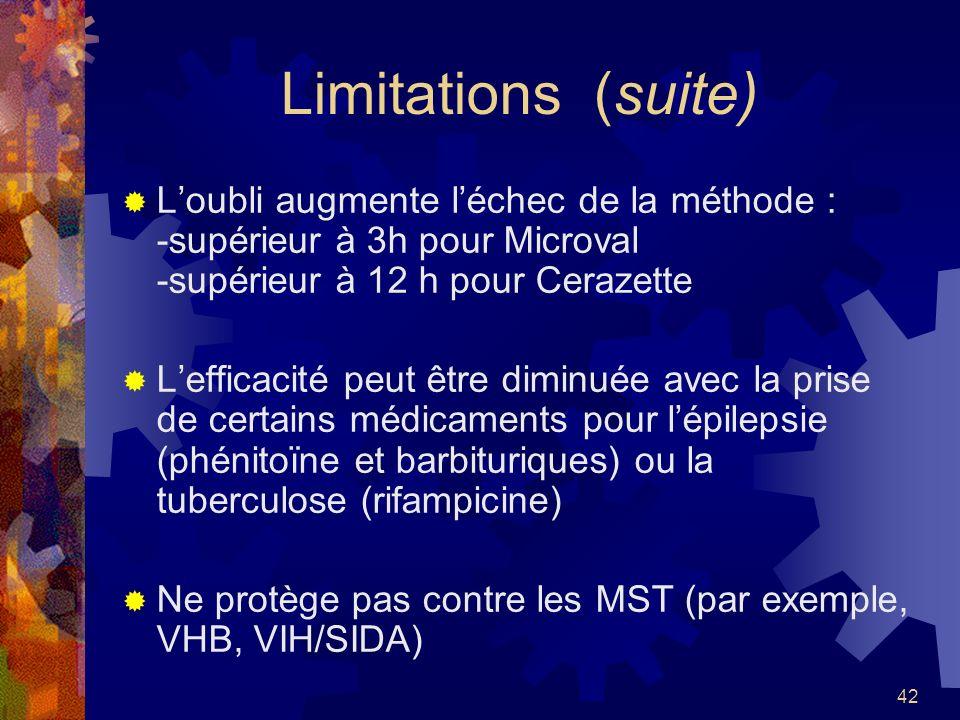 42 Limitations (suite) Loubli augmente léchec de la méthode : -supérieur à 3h pour Microval -supérieur à 12 h pour Cerazette Lefficacité peut être dim