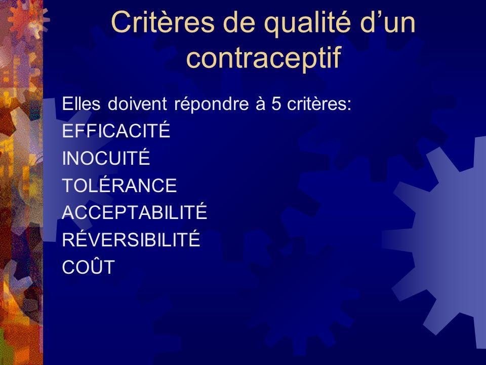 Critères de qualité dun contraceptif Elles doivent répondre à 5 critères: EFFICACITÉ INOCUITÉ TOLÉRANCE ACCEPTABILITÉ RÉVERSIBILITÉ COÛT
