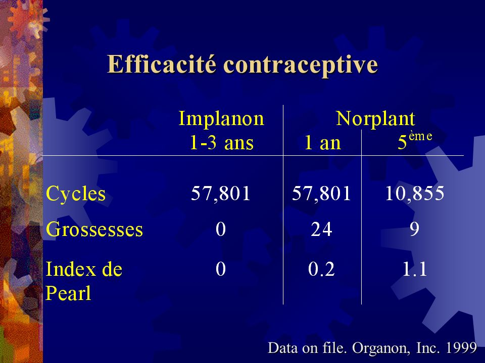 Efficacité contraceptive Data on file. Organon, Inc. 1999