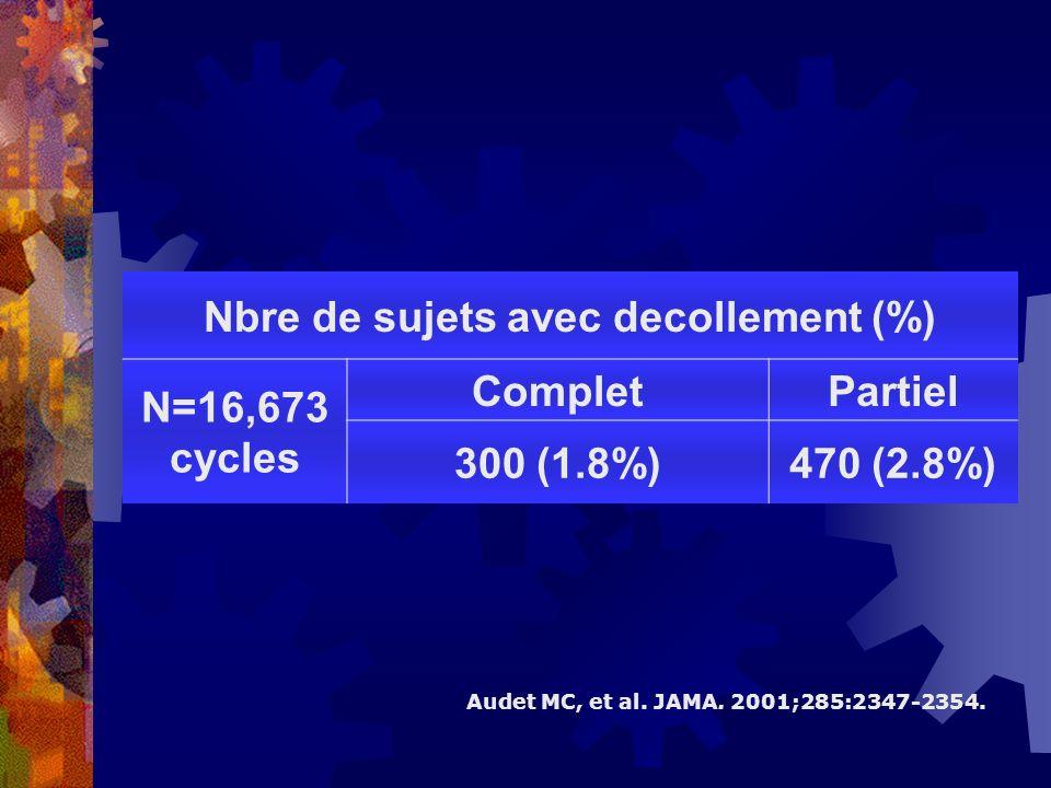 Nbre de sujets avec decollement (%) N=16,673 cycles CompletPartiel 300 (1.8%)470 (2.8%) Audet MC, et al. JAMA. 2001;285:2347-2354.