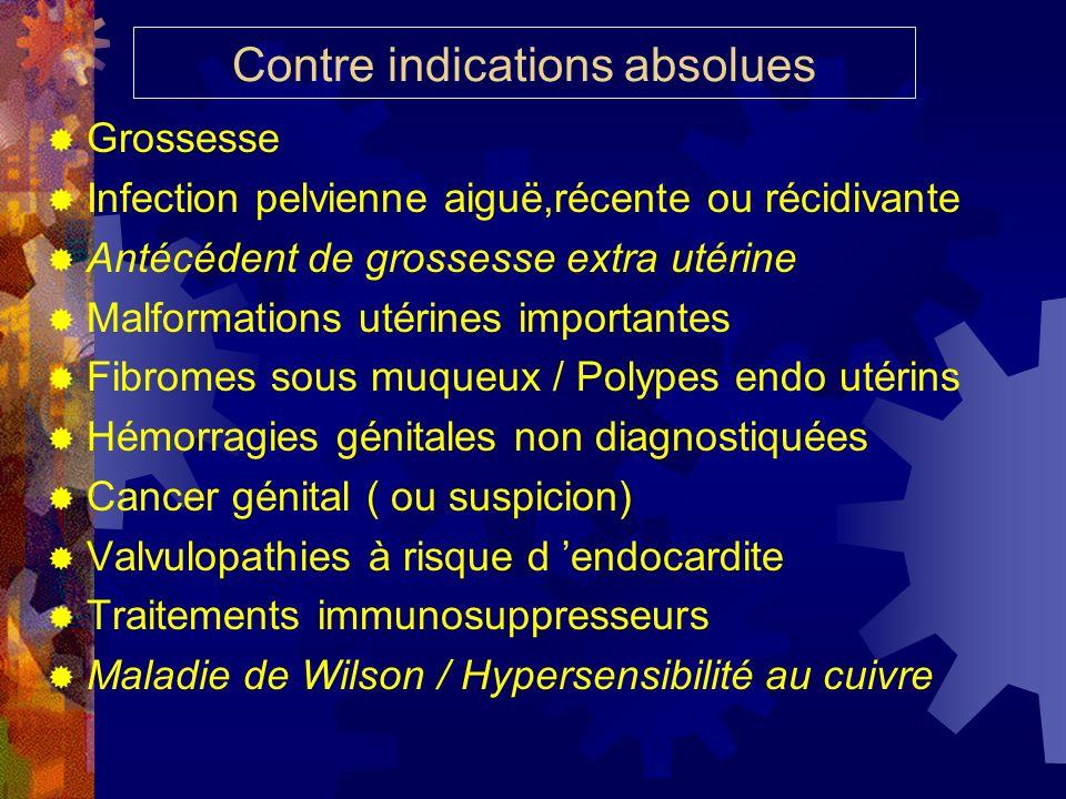 Contre indications absolues Grossesse Infection pelvienne aiguë,récente ou récidivante Antécédent de grossesse extra utérine Malformations utérines im