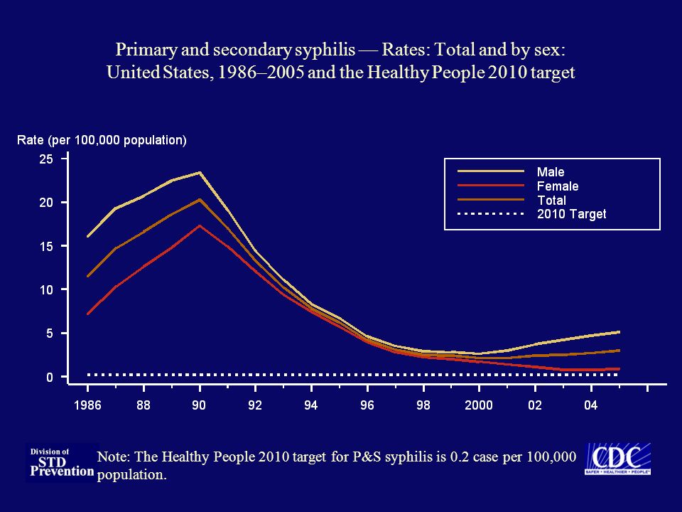 Primary and secondary syphilis Rates: Total and by sex: United States, 1986–2005 and the Healthy People 2010 target Note: The Healthy People 2010 targ