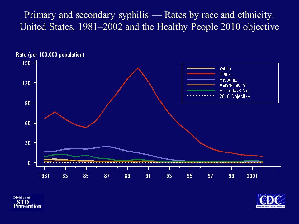 Primary and secondary syphilis Rates by race and ethnicity: United States, 1981–2002 and the Healthy People 2010 objective