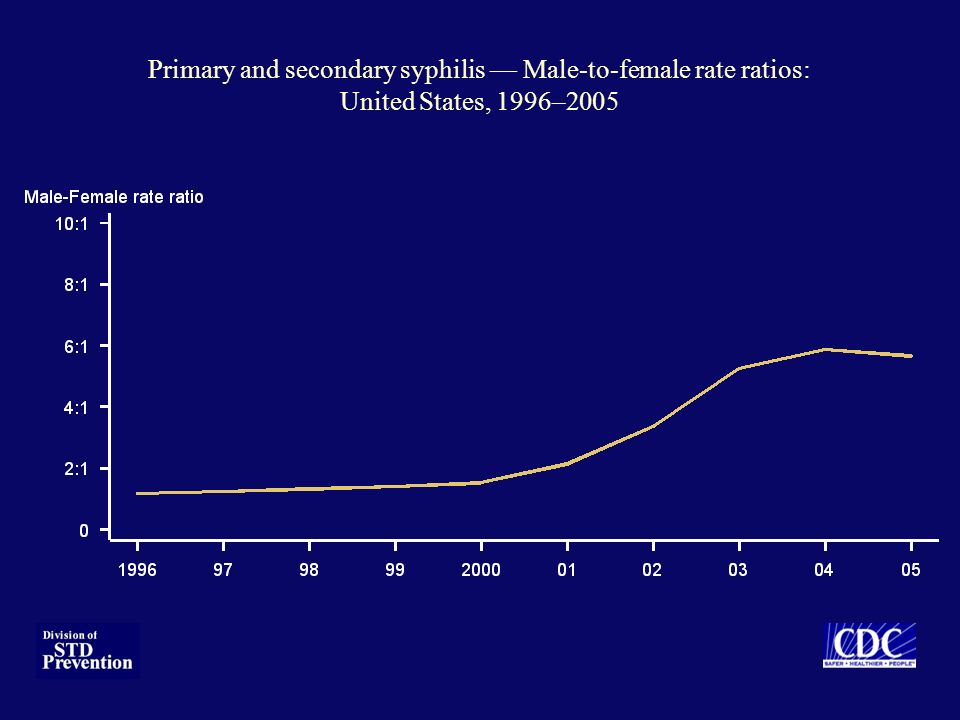 Primary and secondary syphilis Male-to-female rate ratios: United States, 1996–2005