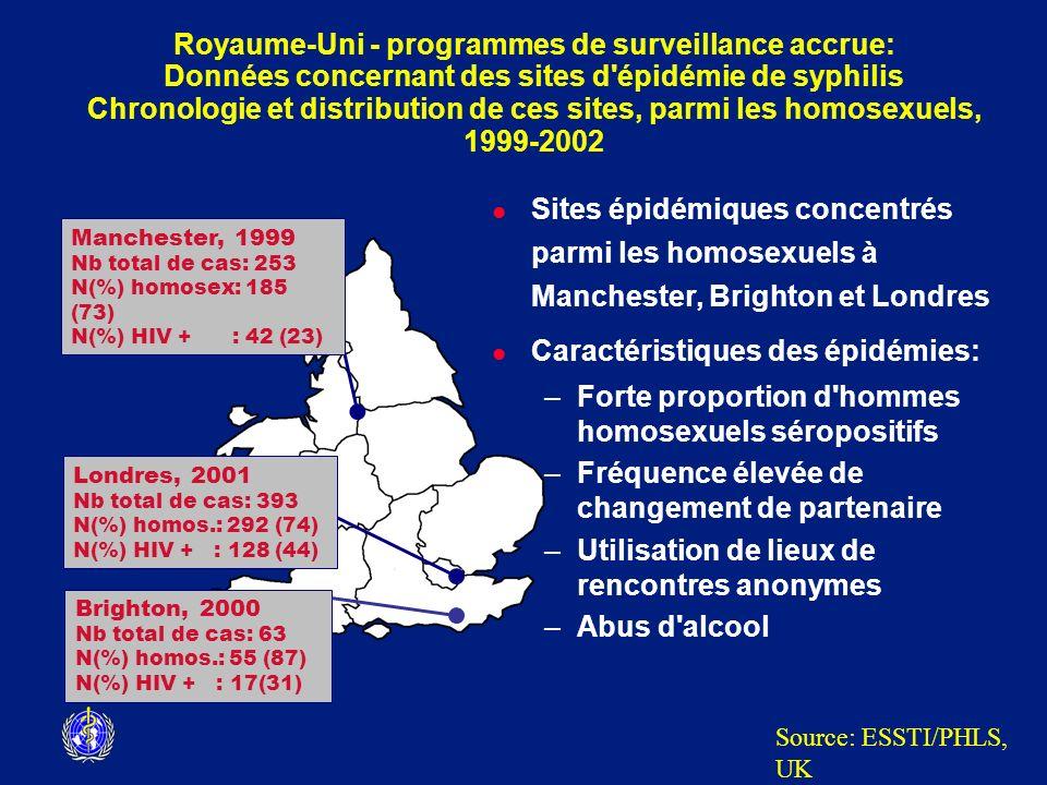 l Sites épidémiques concentrés parmi les homosexuels à Manchester, Brighton et Londres l Caractéristiques des épidémies: –Forte proportion d'hommes ho