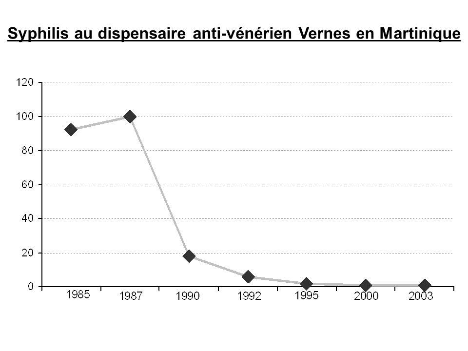 Syphilis au dispensaire anti-vénérien Vernes en Martinique