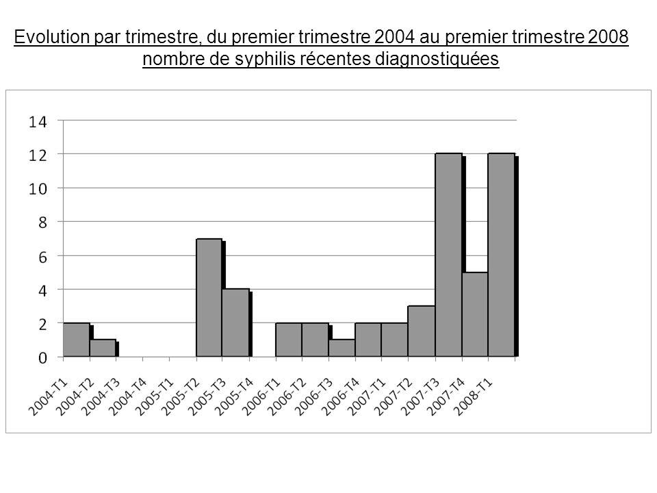 Evolution par trimestre, du premier trimestre 2004 au premier trimestre 2008 nombre de syphilis récentes diagnostiquées