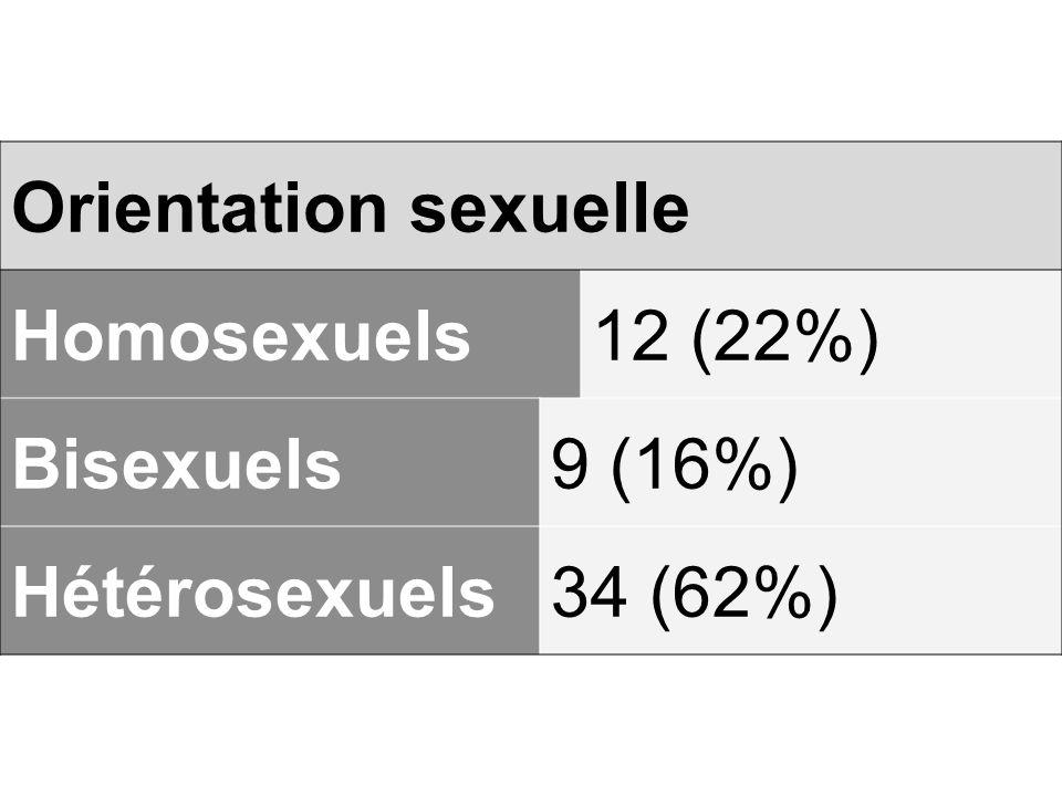 Orientation sexuelle Homosexuels12 (22%) Bisexuels9 (16%) Hétérosexuels34 (62%)