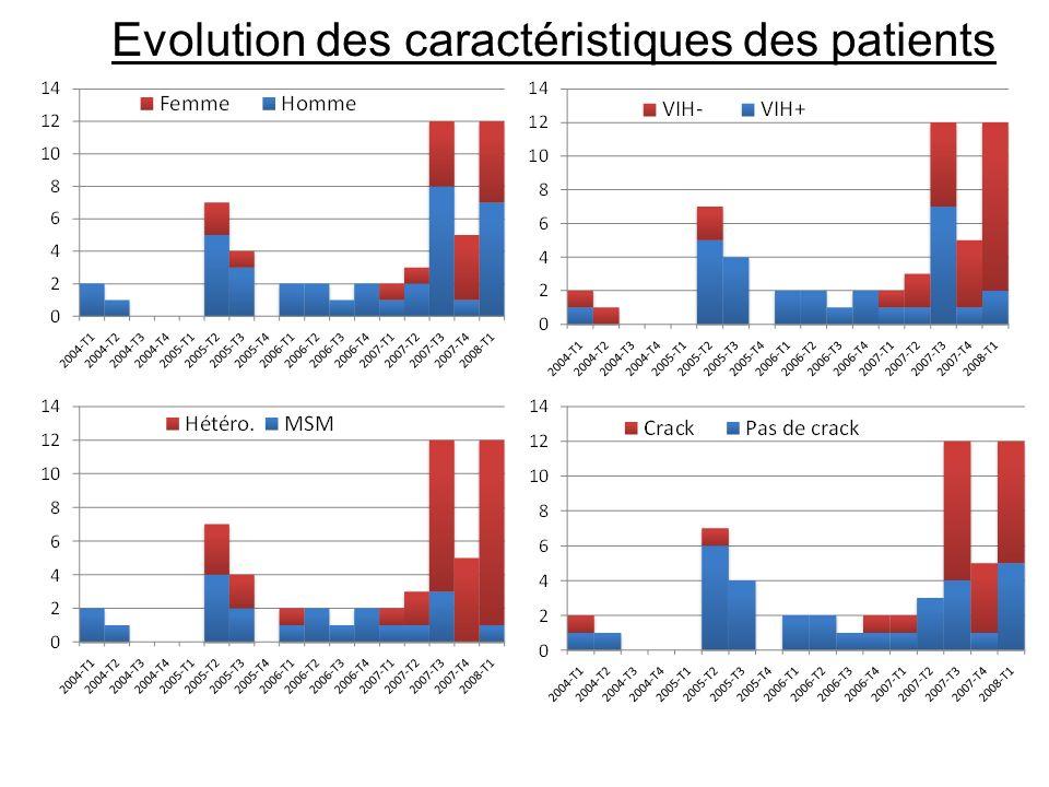 Evolution des caractéristiques des patients