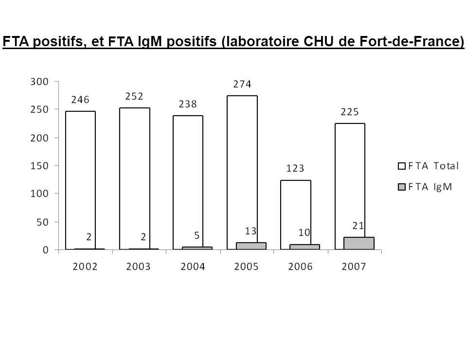 FTA positifs, et FTA IgM positifs (laboratoire CHU de Fort-de-France)