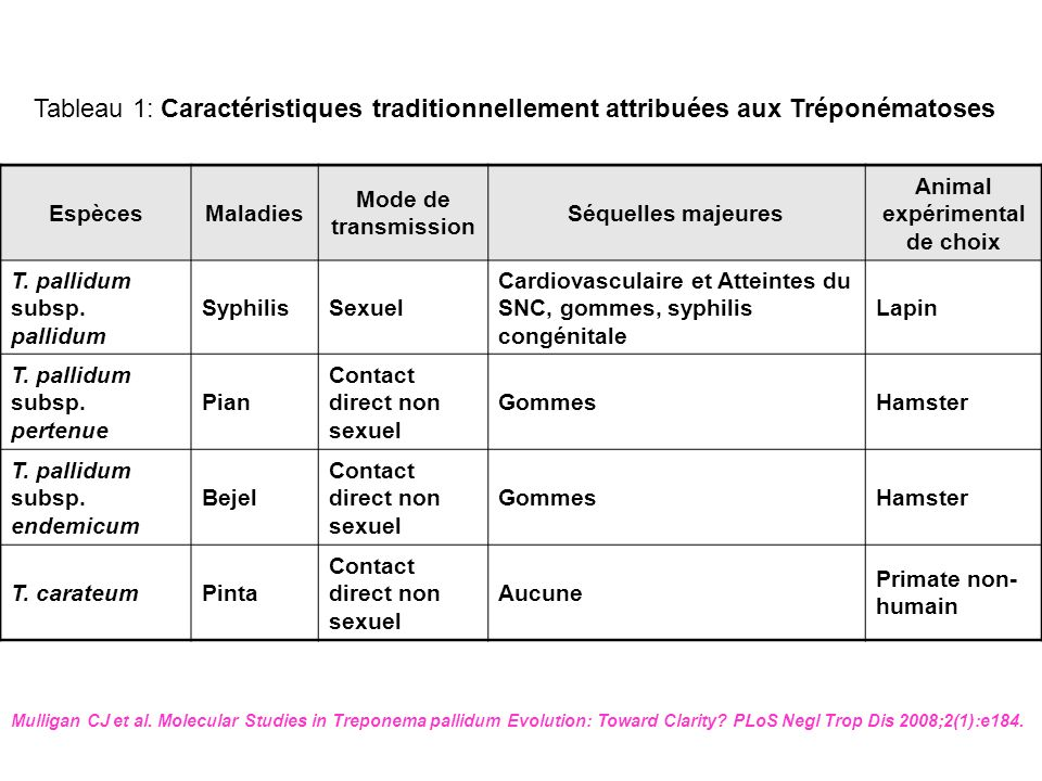 SYPHILIS + GROSSESSE (CDC, 2006) PNC en rapport avec stade evolutif Tetracycline/Doxycycline Allergie PNC: desensibiliser .