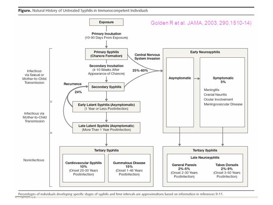 Golden R et al. JAMA, 2003, 290,1510-14)