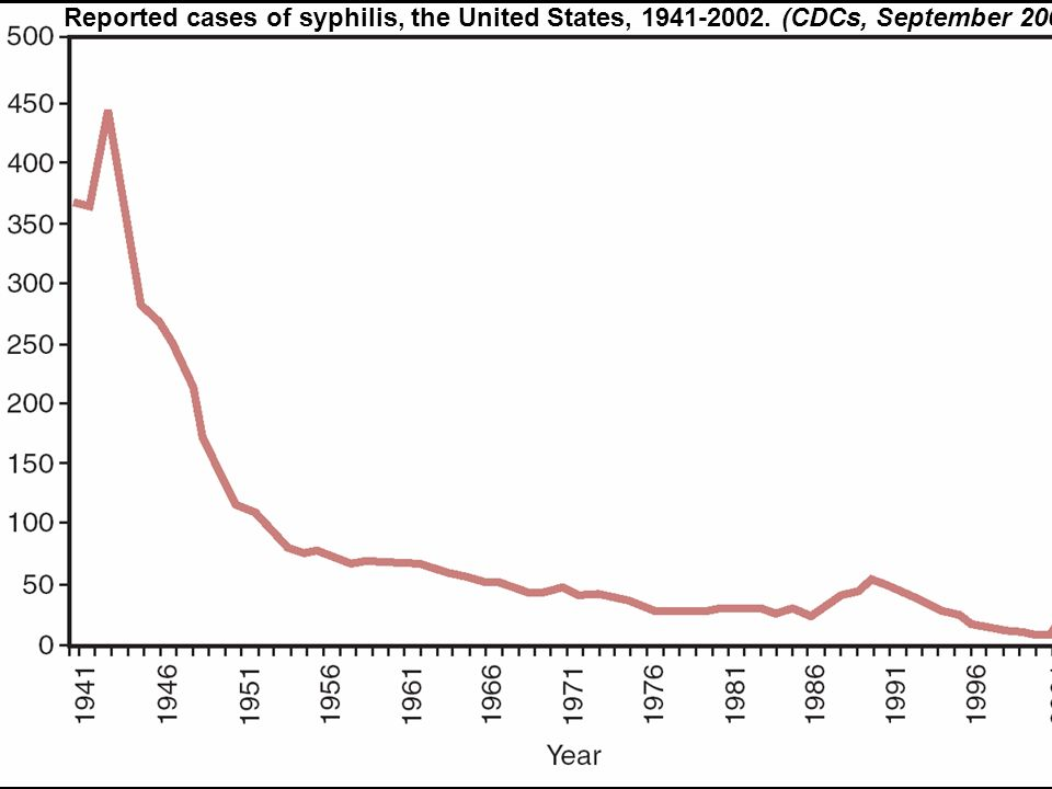 Congenital syphilis Leading cause of perinatal and antenatal deaths in most of the developing world Despite effective screening methods: –30% of pregnant women screened for syphilis in sub- Saharan Africa; 20% in Haiti; 17% in Bolivia Interventions in Haiti: –Decentralize syphilis testing –New Rapid tests –Couple HIV testing with syphilis A J.
