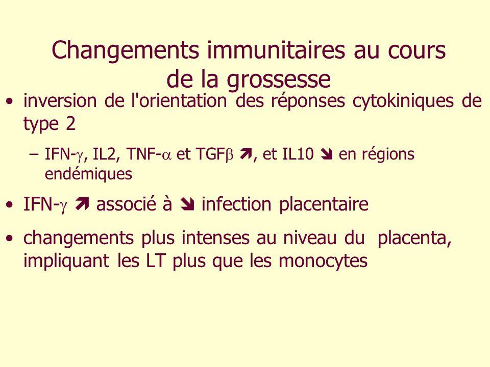 Changements immunitaires au cours de la grossesse inversion de l'orientation des réponses cytokiniques de type 2 –IFN-, IL2, TNF- et TGF, et IL10 en r