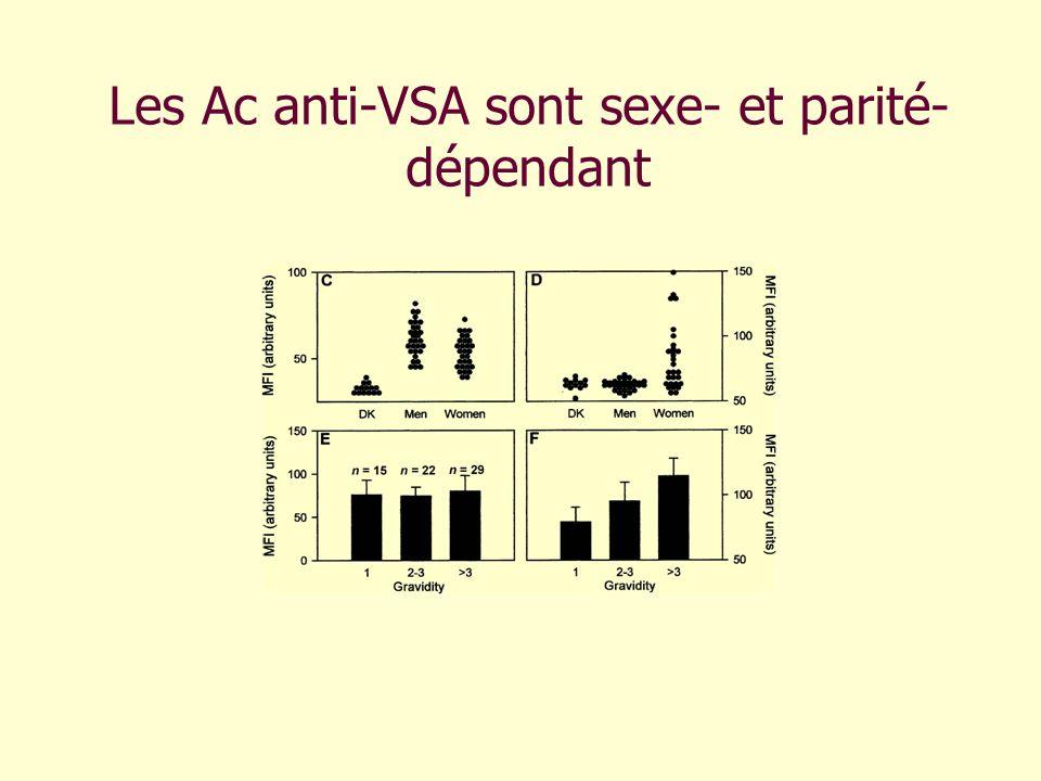 Les Ac anti-VSA sont sexe- et parité- dépendant
