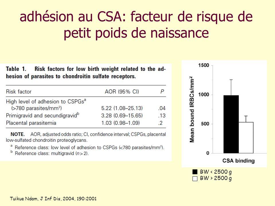 adhésion au CSA: facteur de risque de petit poids de naissance Tuikue Ndam, J Inf Dis, 2004, 190:2001 BW < 2500 g BW > 2500 g