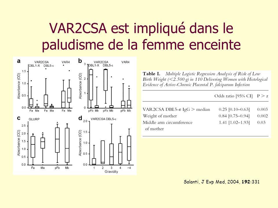 VAR2CSA est impliqué dans le paludisme de la femme enceinte Salanti, J Exp Med, 2004, 192:331