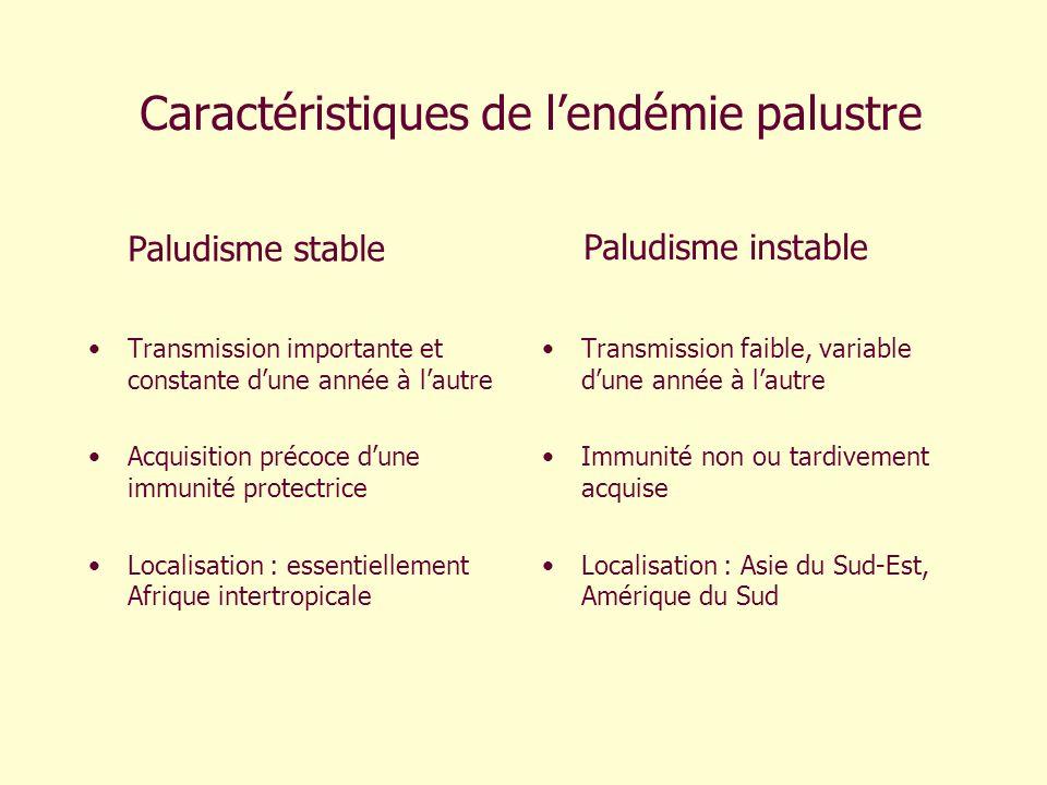 Caractéristiques de lendémie palustre Transmission importante et constante dune année à lautre Acquisition précoce dune immunité protectrice Localisat
