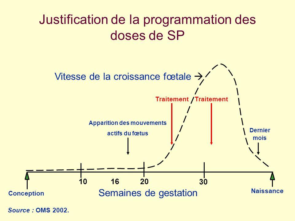 Conception Naissance 203010 Semaines de gestation 16 Justification de la programmation des doses de SP Apparition des mouvements actifs du fœtus Sourc