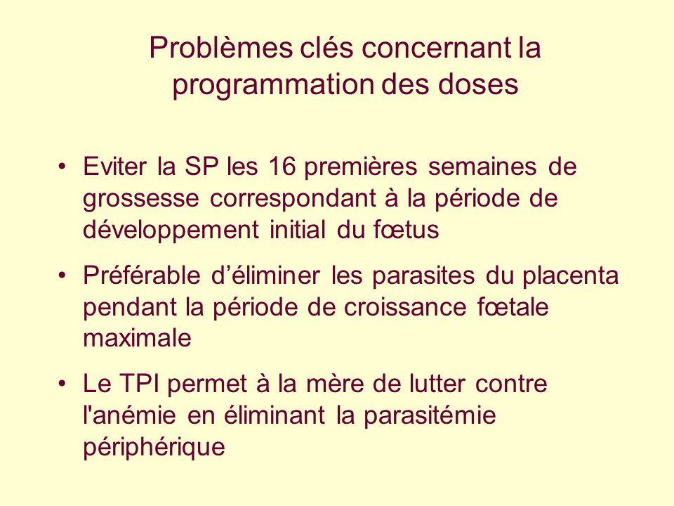 Problèmes clés concernant la programmation des doses Eviter la SP les 16 premières semaines de grossesse correspondant à la période de développement i