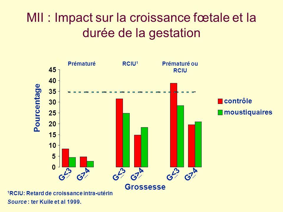 MII : Impact sur la croissance fœtale et la durée de la gestation 0 5 10 15 20 25 30 35 40 45 G<3G<3G>4G>4G<3G<3G>4G>4G<3G<3G>4G>4 contrôle moustiquai