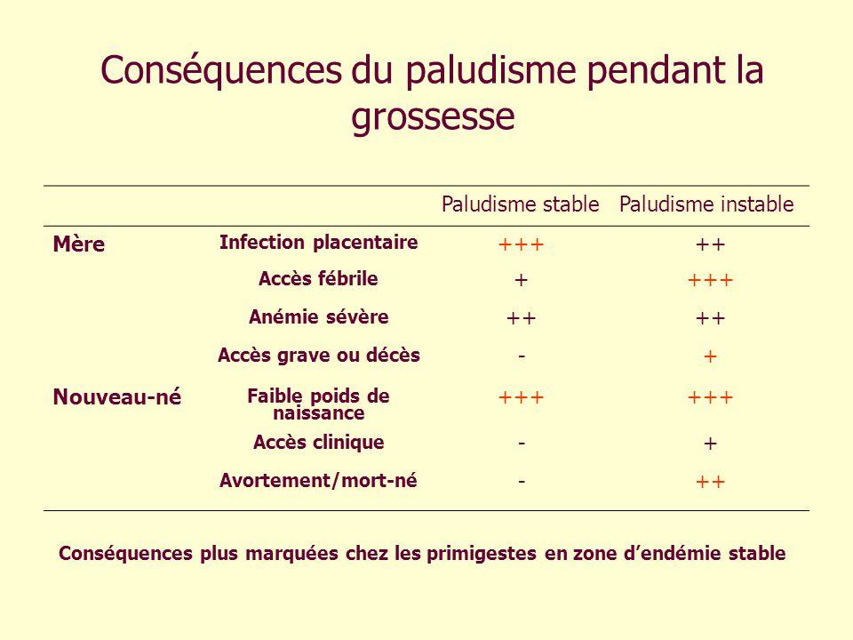 Conséquences du paludisme pendant la grossesse Paludisme stablePaludisme instable Mère Infection placentaire +++++ Accès fébrile ++++ Anémie sévère ++
