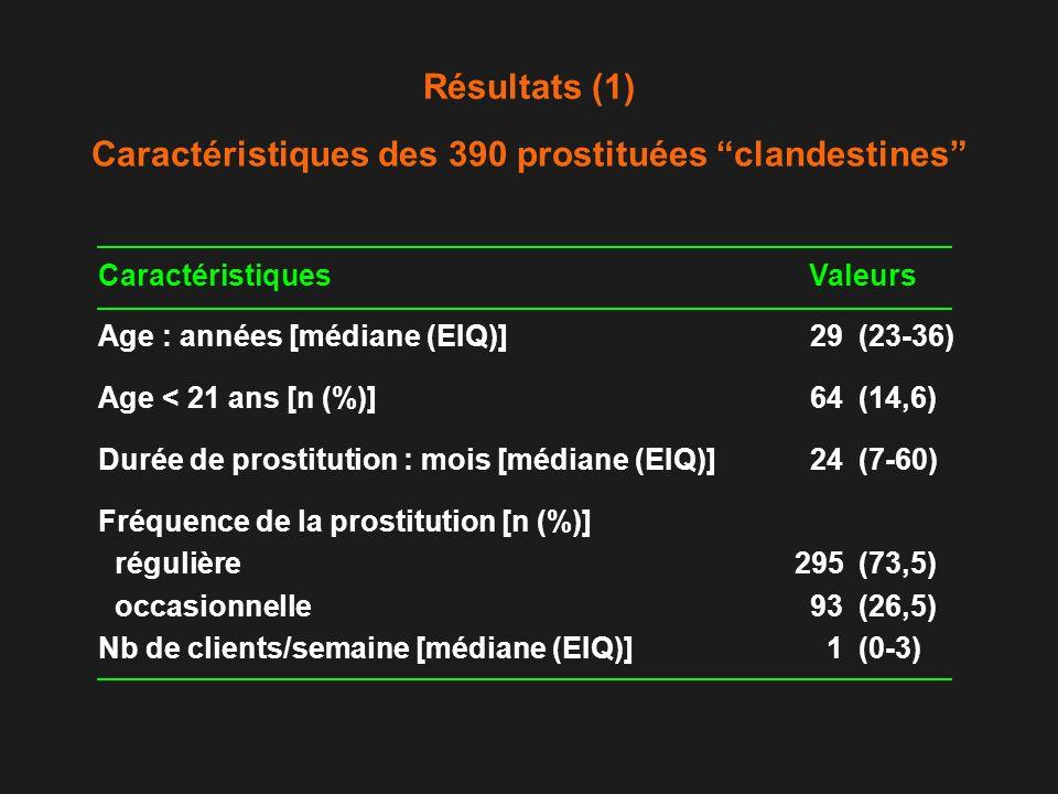 Résultats (1) Caractéristiques des 390 prostituées clandestines CaractéristiquesValeurs Age : années [médiane (EIQ)]29(23-36) Age < 21 ans [n (%)]64(1