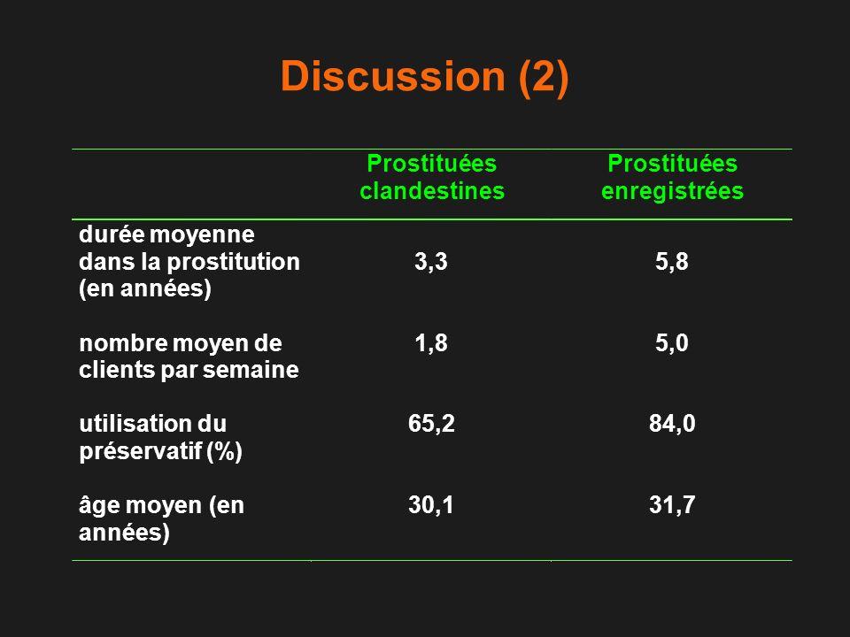 Discussion (2) Prostituées clandestines Prostituées enregistrées durée moyenne dans la prostitution (en années) 3,35,8 nombre moyen de clients par sem