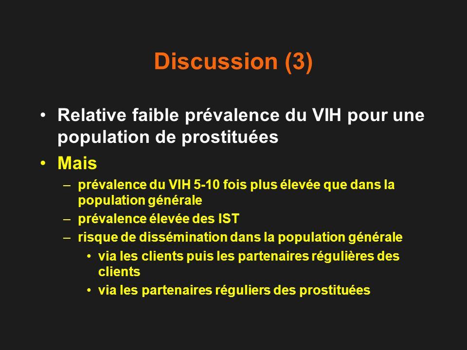 Discussion (3) Relative faible prévalence du VIH pour une population de prostituées Mais –prévalence du VIH 5-10 fois plus élevée que dans la populati