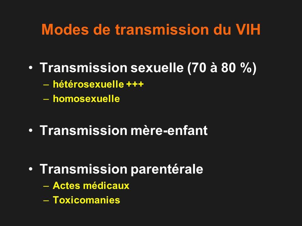 Modes de transmission du VIH Transmission sexuelle (70 à 80 %) –hétérosexuelle +++ –homosexuelle Transmission mère-enfant Transmission parentérale –Ac