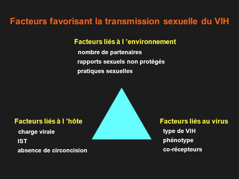 Interactions entre le VIH et les IST modification de la fréquence, de l histoire naturelle et de la susceptibilité ISTVIH déficit immunitaire augmentation de la transmission et de la progression clinique comportement sexuel à risque