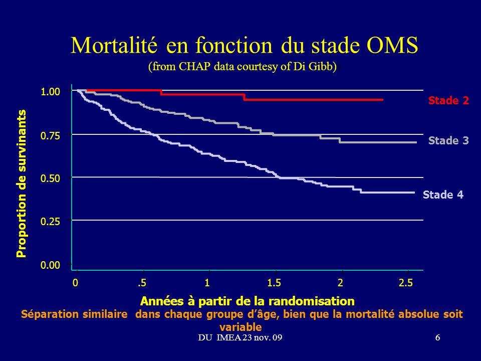 Mortalité en fonction du stade OMS (from CHAP data courtesy of Di Gibb)) 0.00 0.25 0.50 0.75 1.00 0.511.522.5 Années à partir de la randomisation Stade 2 Stade 3 Stade 4 Proportion de survinants Séparation similaire dans chaque groupe dâge, bien que la mortalité absolue soit variable 6DU IMEA 23 nov.