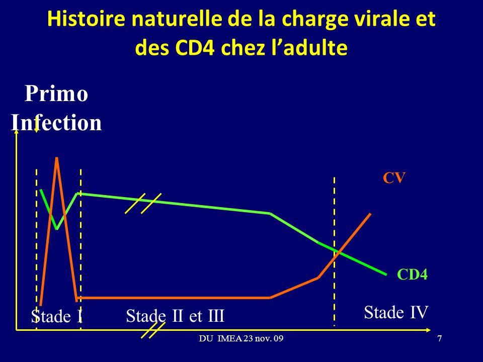 Histoire naturelle de la charge virale et des CD4 chez ladulte Primo Infection Stade II et III Stade IV Stade I CV CD4 7