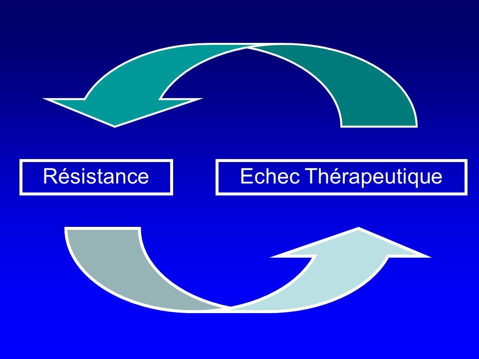 RésistanceEchec Thérapeutique