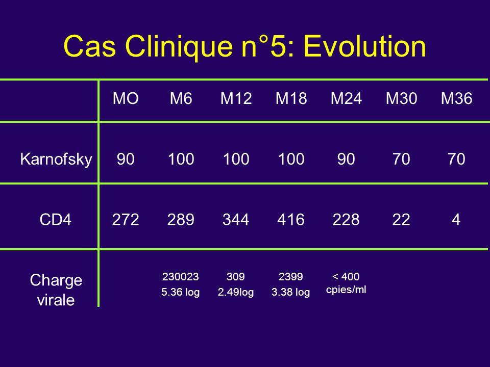 Cas Clinique n°5: Evolution MOM6M12M18M24M30M36 Karnofsky90100 9070 CD4272289344416228224 Charge virale 230023 5.36 log 309 2.49log 2399 3.38 log < 40