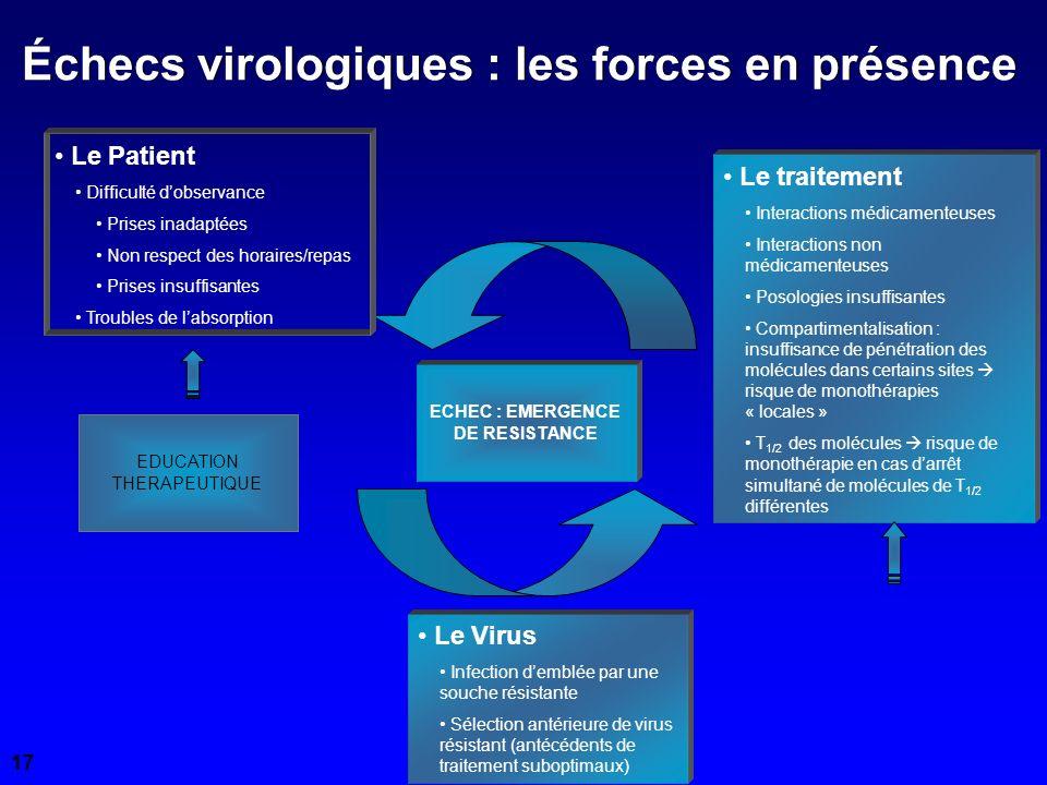 Échecs virologiques : les forces en présence Le Virus Infection demblée par une souche résistante Sélection antérieure de virus résistant (antécédents