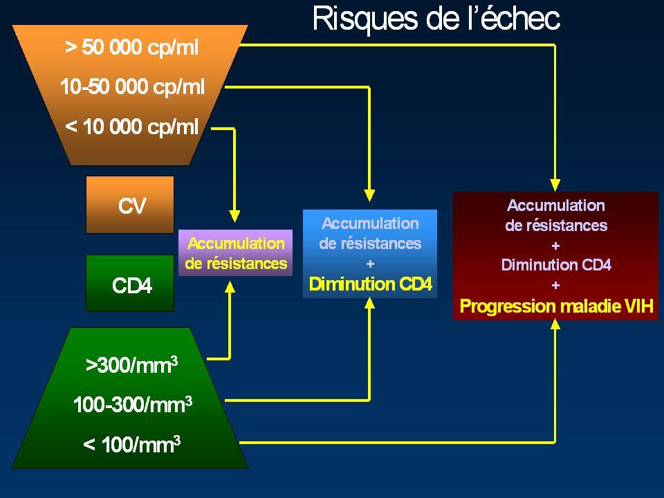 Cas Clinique n°5: Evolution MOM6M12M18M24M30M36 Karnofsky90100 9070 CD4272289344416228224 Charge virale 230023 5.36 log 309 2.49log 2399 3.38 log < 400 cpies/ml