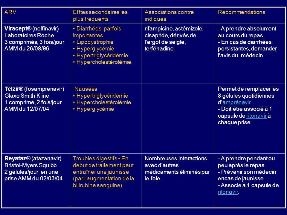ARVEfftes secondaires les plus frequents Associations contre indiques Recommendations Viracept® (nelfinavir) Laboratoires Roche 3 comprimés, 3 fois/jo