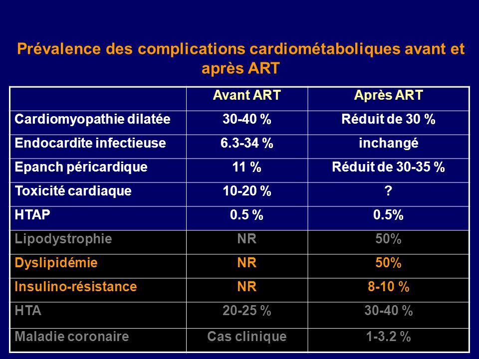 Prévalence des complications cardiométaboliques avant et après ART Avant ARTAprès ART Cardiomyopathie dilatée30-40 %Réduit de 30 % Endocardite infecti