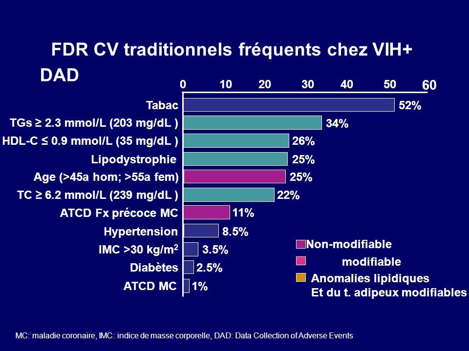 FDR CV traditionnels fréquents chez VIH+ HDL-C 0.9 mmol/L (35 mg/dL ) Age (>45a hom; >55a fem) 52% 34% 26% 25% 22% 11% 8.5% 3.5% 2.5% 1% Tabac TGs 2.3