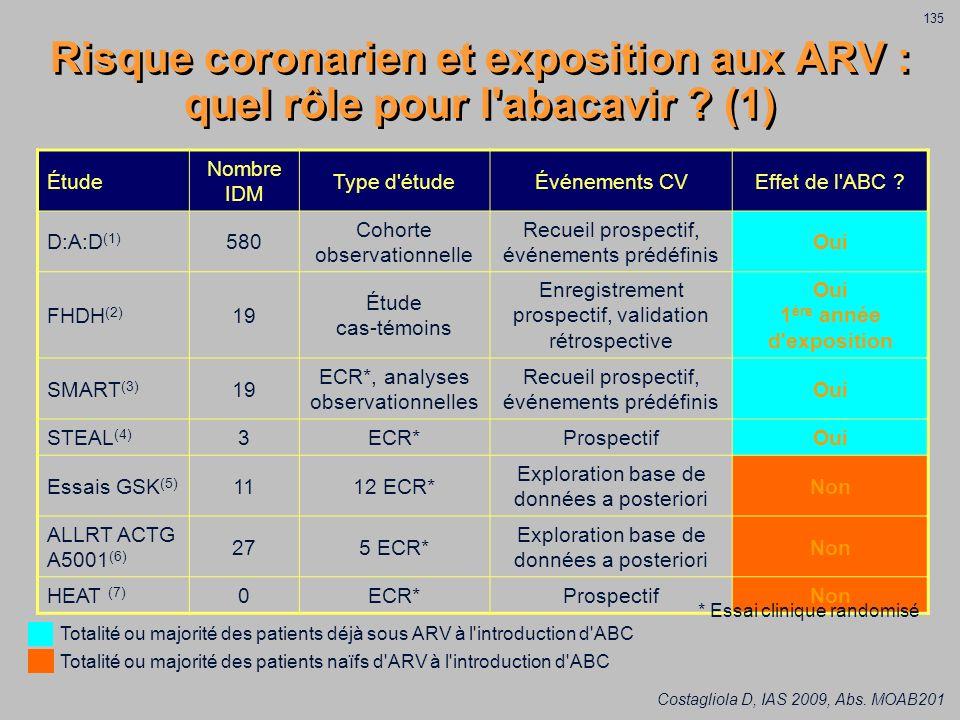 Risque coronarien et exposition aux ARV : quel rôle pour l'abacavir ? (1) Costagliola D, IAS 2009, Abs. MOAB201 Étude Nombre IDM Type d'étudeÉvénement