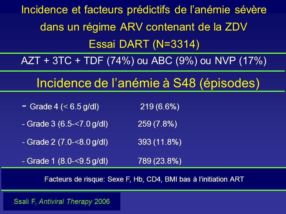 Incidence et facteurs prédictifs de lanémie sévère dans un régime ARV contenant de la ZDV Essai DART (N=3314) AZT + 3TC + TDF (74%) ou ABC (9%) ou NVP