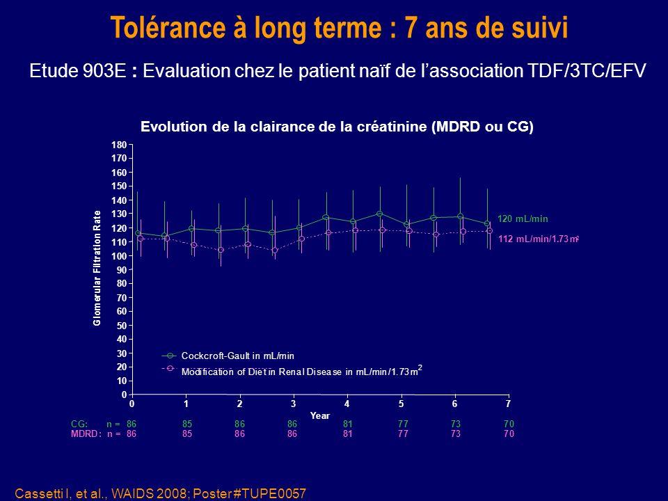 Tolérance à long terme : 7 ans de suivi Cassetti I, et al., WAIDS 2008; Poster #TUPE0057 Etude 903E : Evaluation chez le patient naïf de lassociation