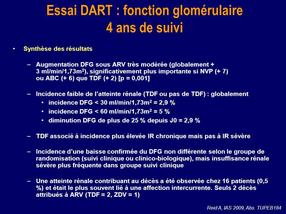 Synthèse des résultats –Augmentation DFG sous ARV très modérée (globalement + 3 ml/min/1,73m 2 ), significativement plus importante si NVP (+ 7) ou AB
