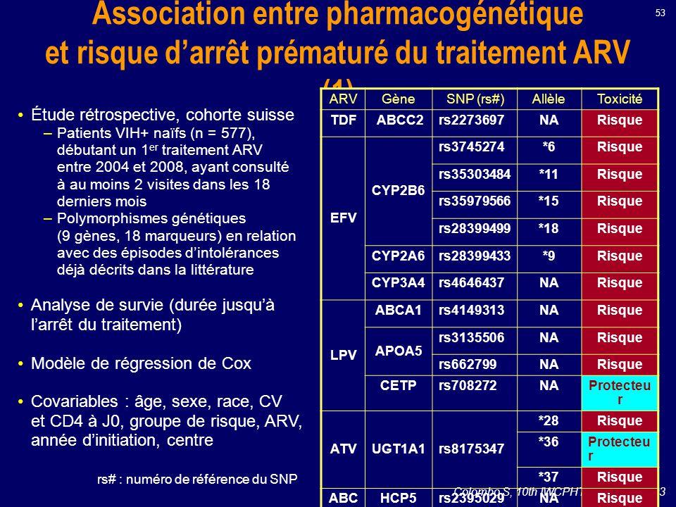 Association entre pharmacogénétique et risque darrêt prématuré du traitement ARV (1) Colombo S, 10th IWCPHT 2009, Abs. O03 ARVGèneSNP (rs#)AllèleToxic