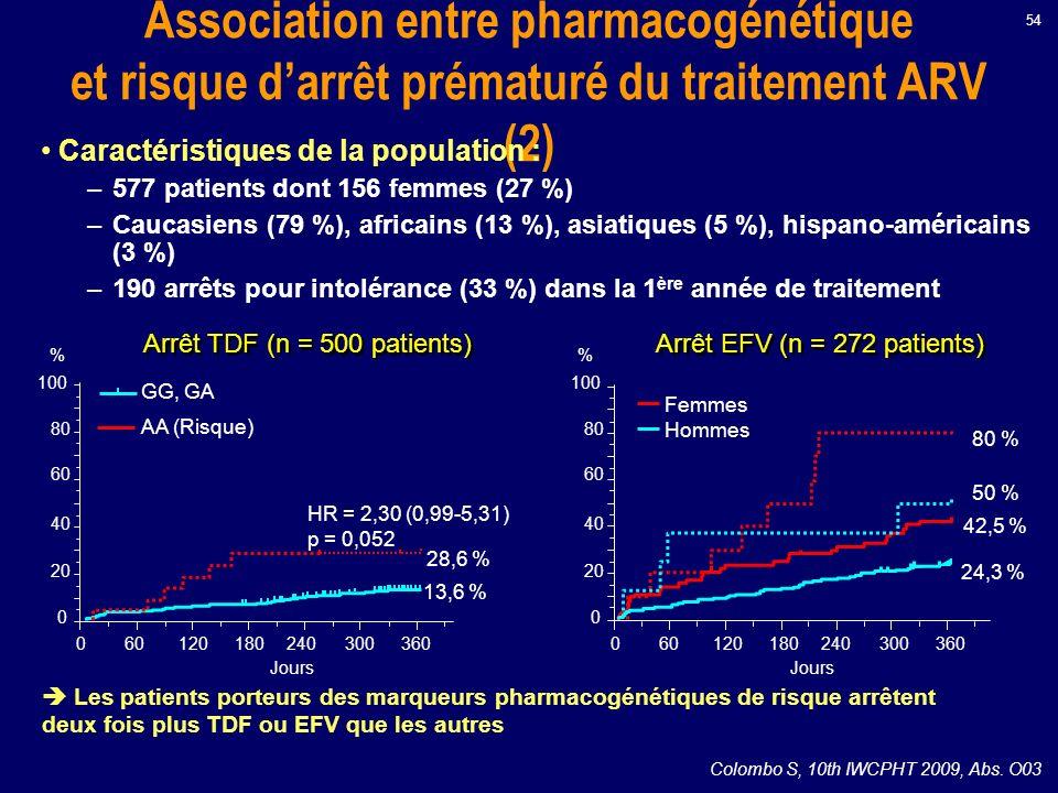 Association entre pharmacogénétique et risque darrêt prématuré du traitement ARV (2) Caractéristiques de la population : –577 patients dont 156 femmes