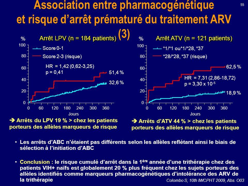 Arrêts du LPV 19 % > chez les patients porteurs des allèles marqueurs de risque Arrêts dATV 44 % > chez les patients porteurs des allèles marqueurs de