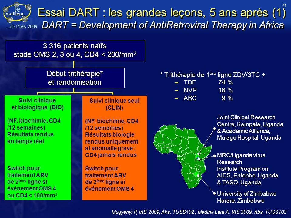 le meilleur …de lIAS 2009 Essai DART : les grandes leçons, 5 ans après (1) DART = Development of AntiRetroviral Therapy in Africa * Trithérapie de 1 è