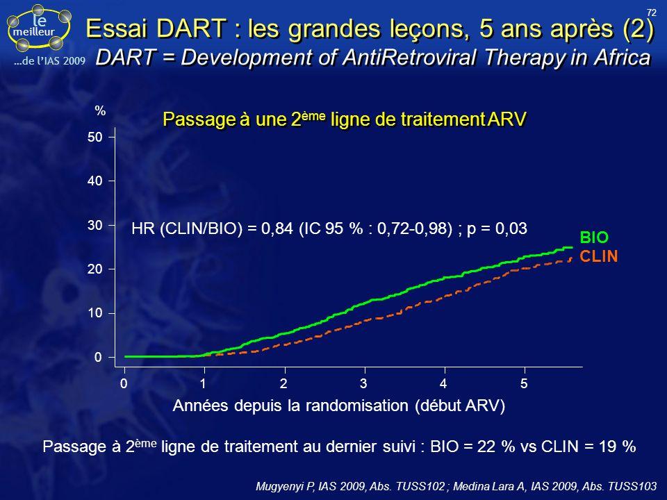 le meilleur …de lIAS 2009 Passage à une 2 ème ligne de traitement ARV Passage à 2 ème ligne de traitement au dernier suivi : BIO = 22 % vs CLIN = 19 %