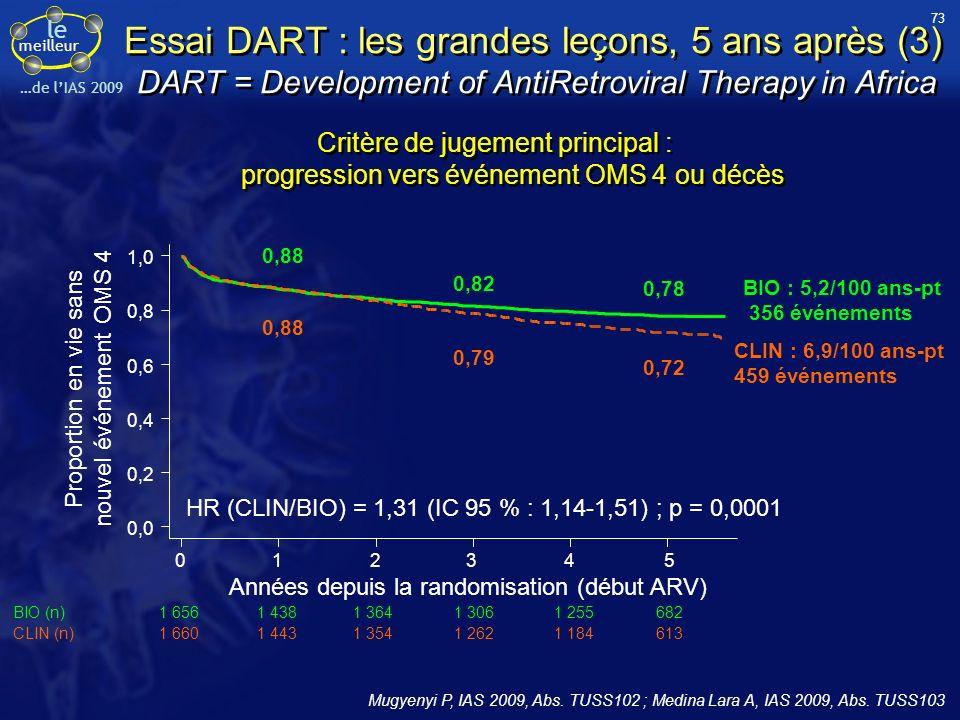 le meilleur …de lIAS 2009 Critère de jugement principal : progression vers événement OMS 4 ou décès Essai DART : les grandes leçons, 5 ans après (3) D